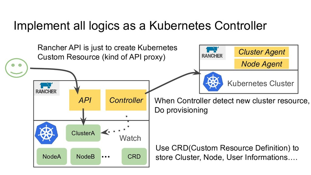 Implement all logics as a Kubernetes Controller...