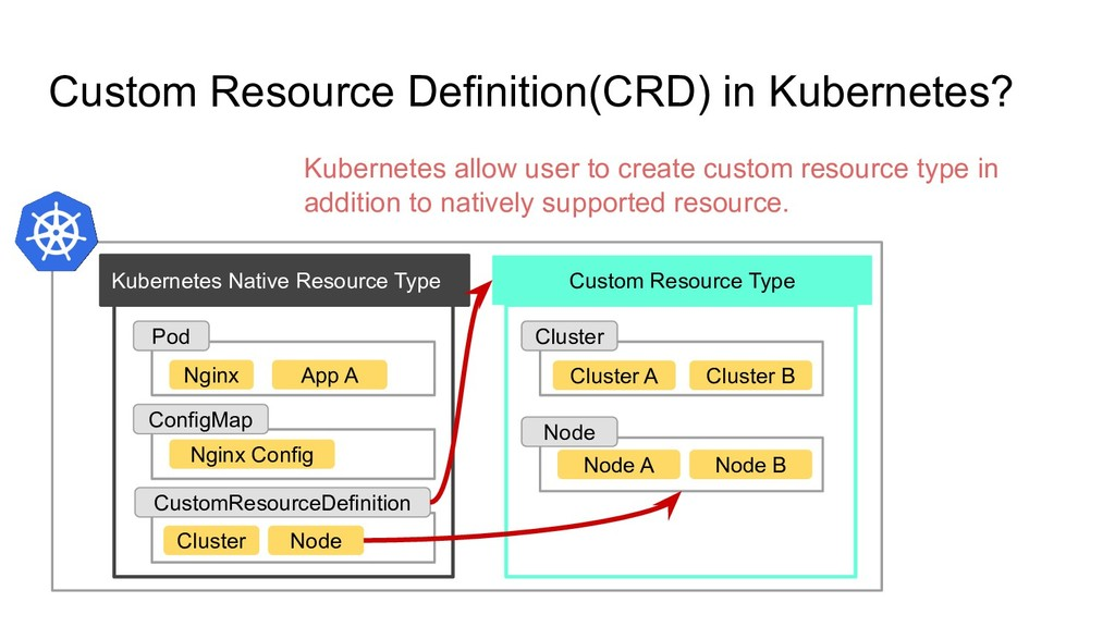 Custom Resource Definition(CRD) in Kubernetes? ...