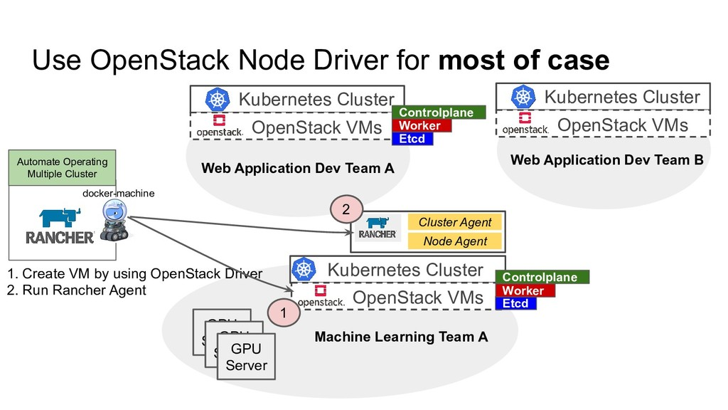 Use OpenStack Node Driver for most of case Auto...