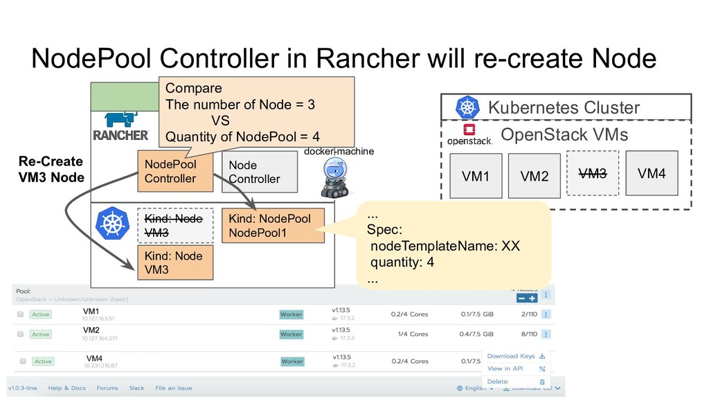 NodePool Controller in Rancher will re-create N...