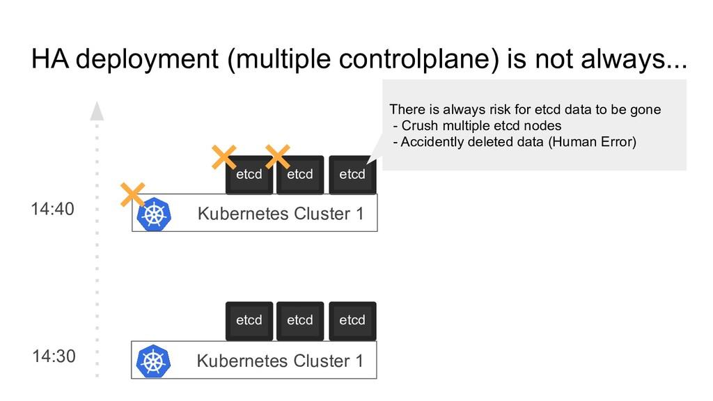HA deployment (multiple controlplane) is not al...