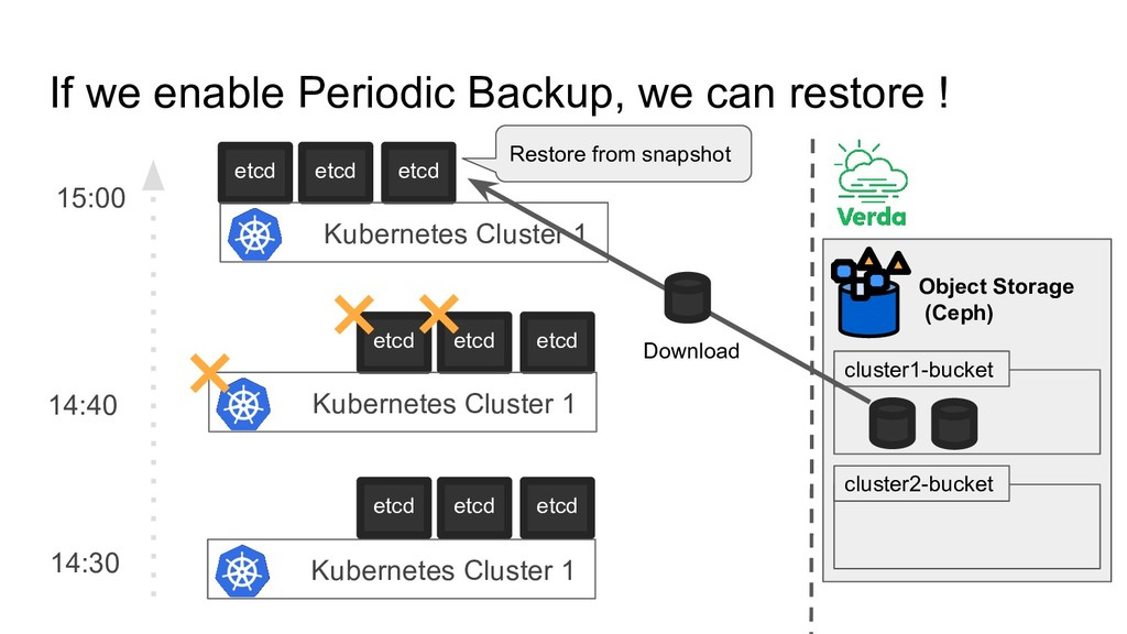If we enable Periodic Backup, we can restore ! ...