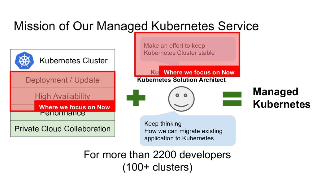 Kubernetes Cluster Performance Deployment / Upd...