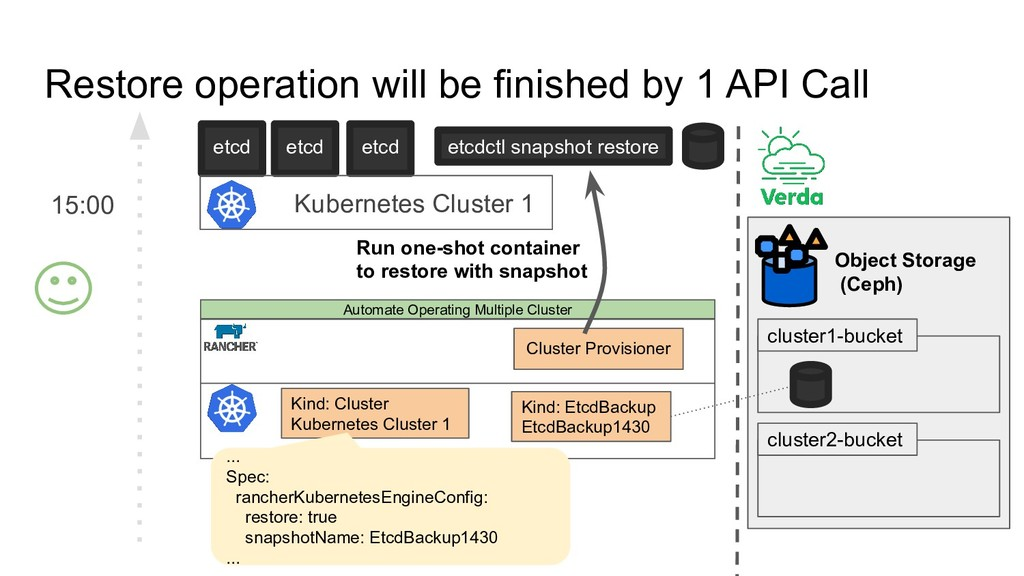 Restore operation will be finished by 1 API Cal...