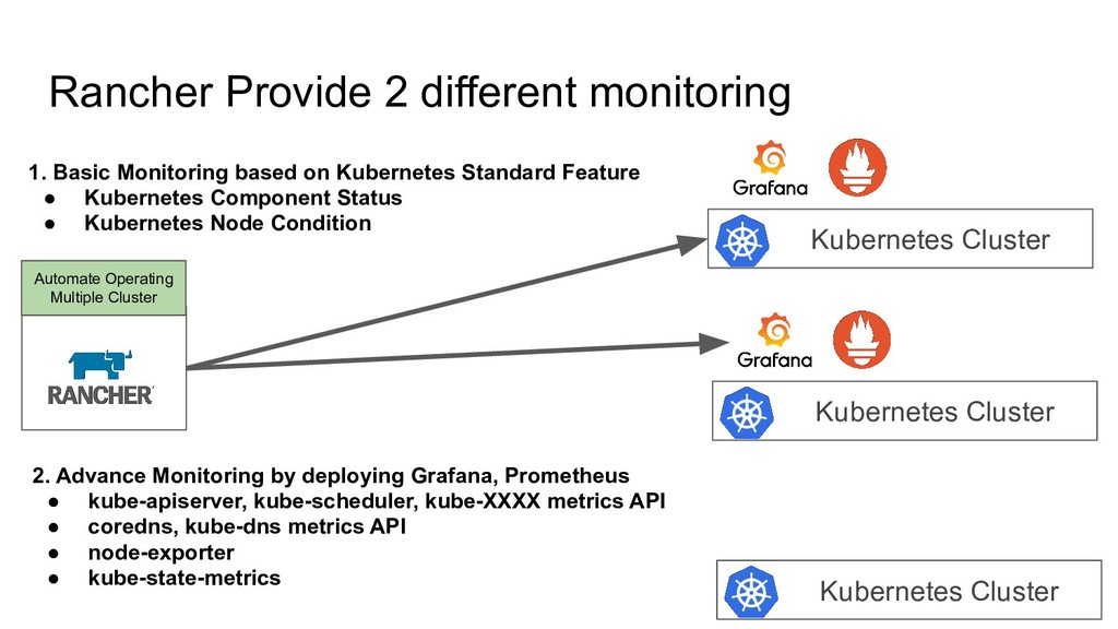 Rancher Provide 2 different monitoring Kubernet...
