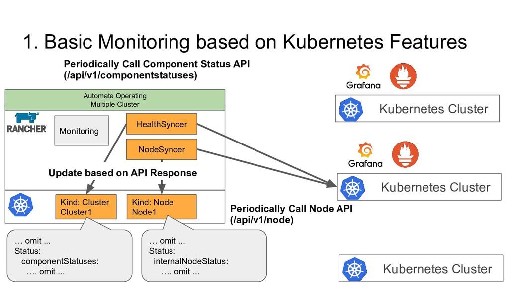 1. Basic Monitoring based on Kubernetes Feature...