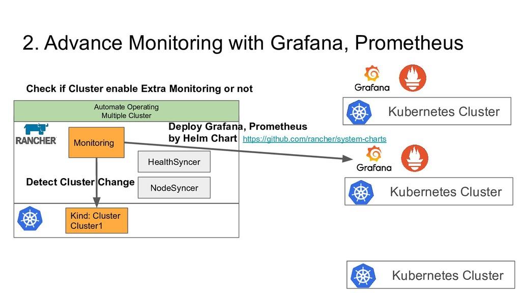 2. Advance Monitoring with Grafana, Prometheus ...