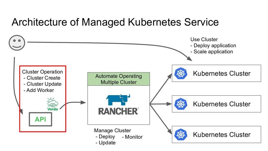 Architecture of Managed Kubernetes Service Kube...