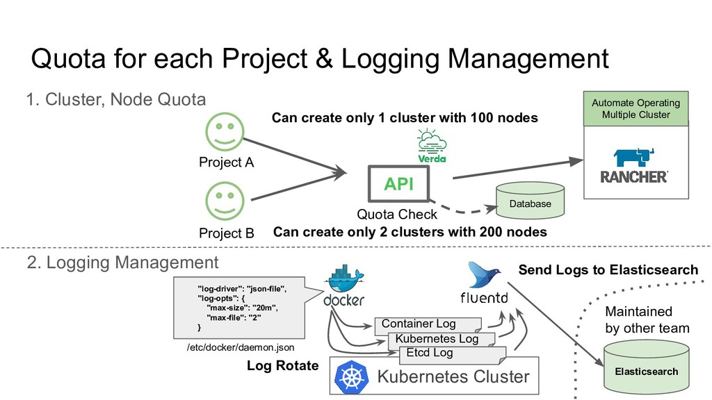 Quota for each Project & Logging Management 1. ...