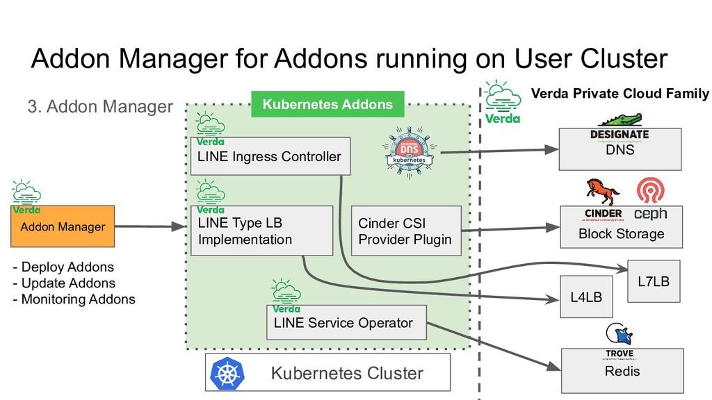 Addon Manager for Addons running on User Cluste...