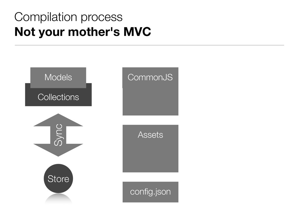 Compilation process Not your mother's MVC Colle...