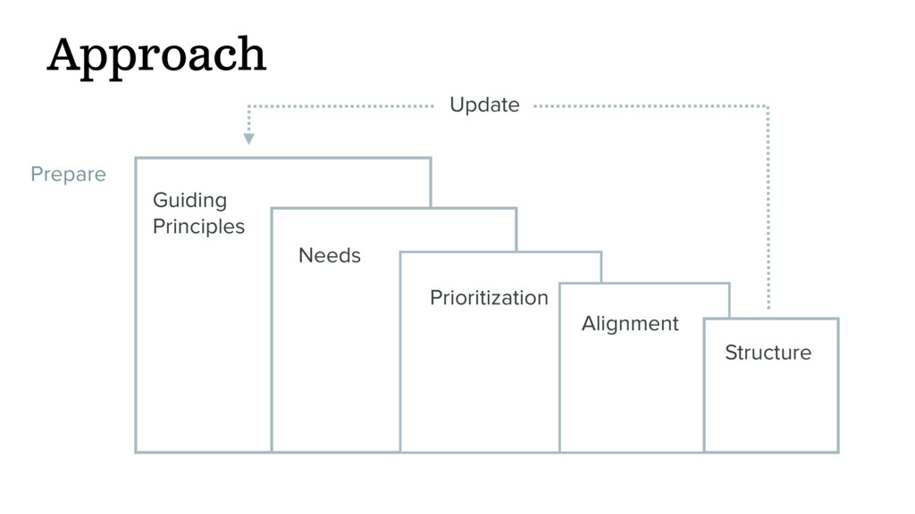 Structure Alignment Approach Prioritization Pre...