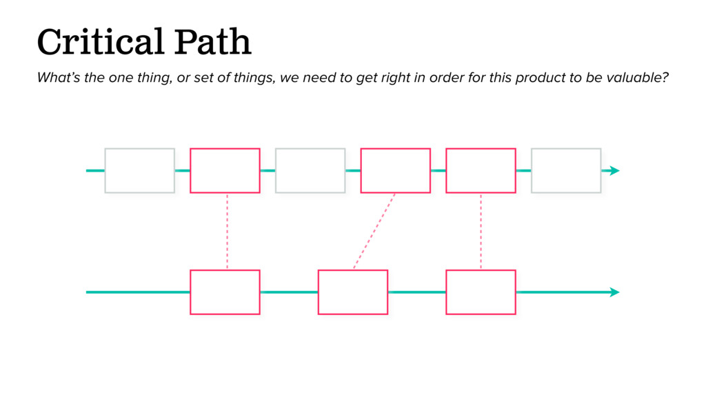 Critical Path What's the one thing, or set of t...