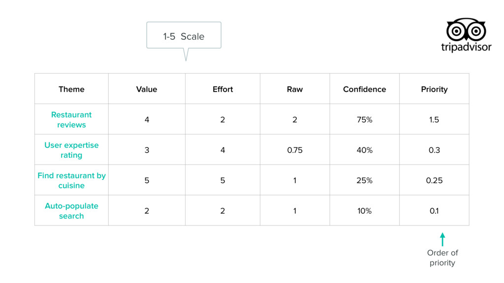 Theme Value Effort Raw Confidence Priority Restau...