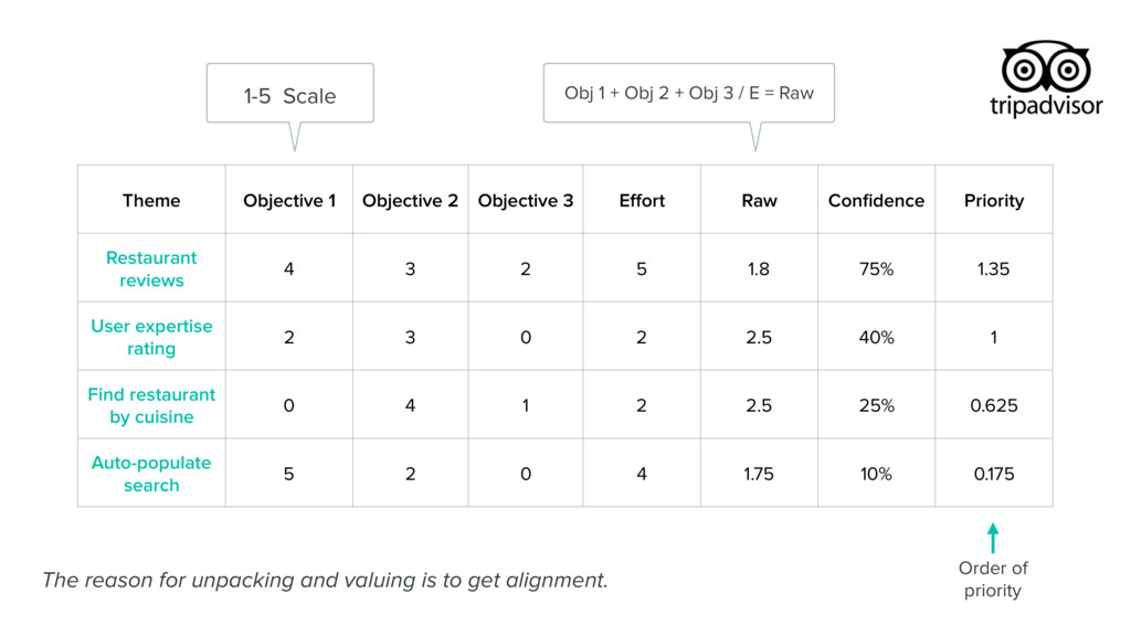 Theme Objective 1 Objective 2 Objective 3 Effort...