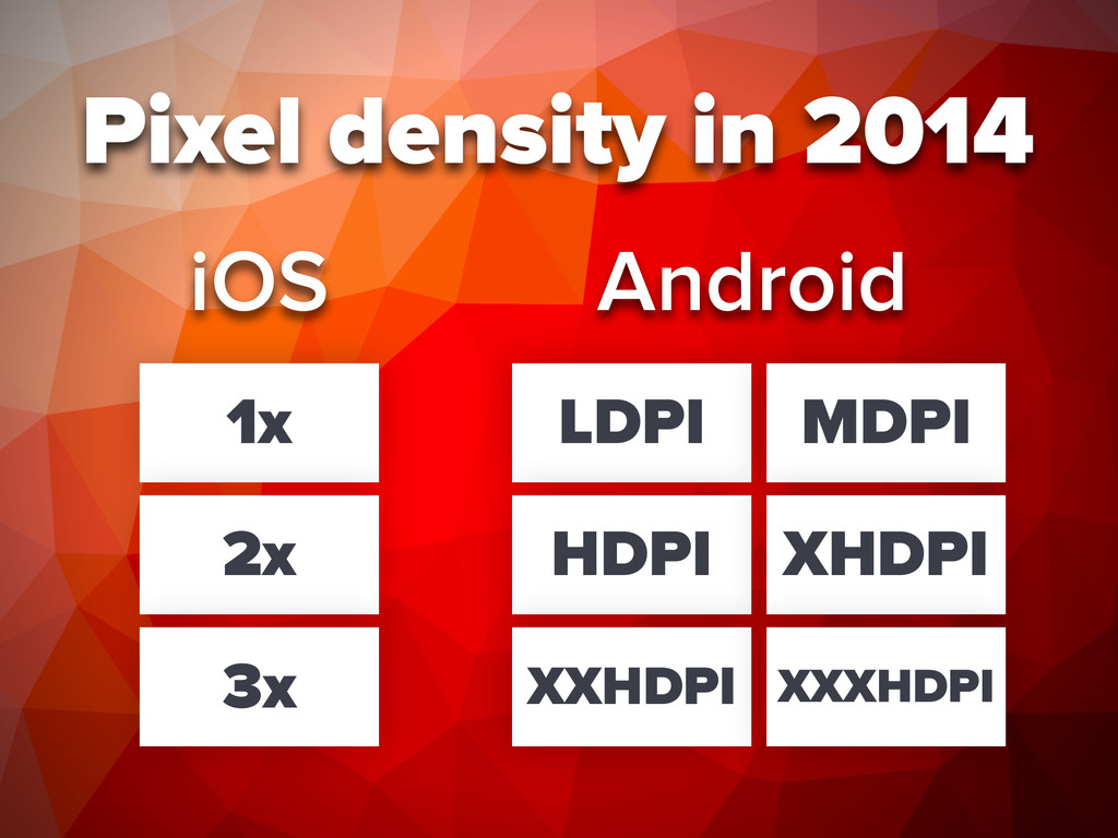 Pixel density in 2014 iOS 1x 2x 3x LDPI HDPI XX...