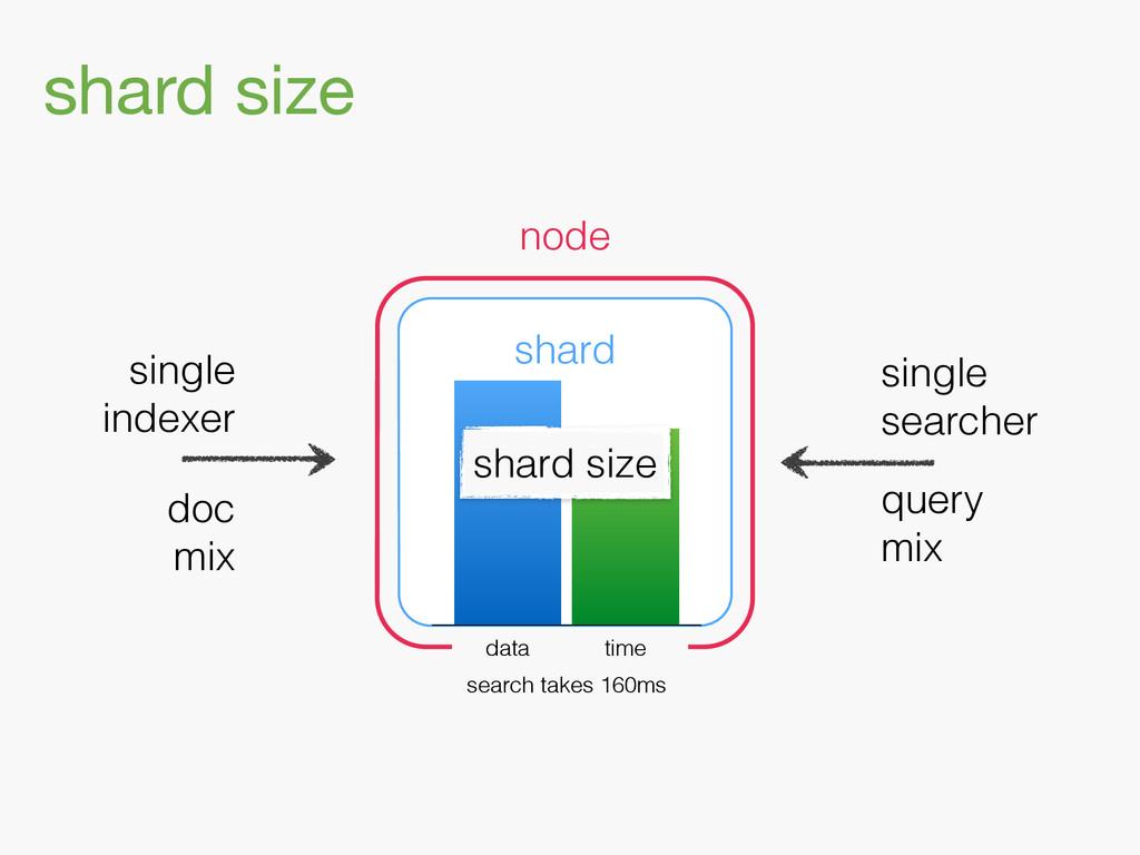 shard size shard node single indexer single sea...