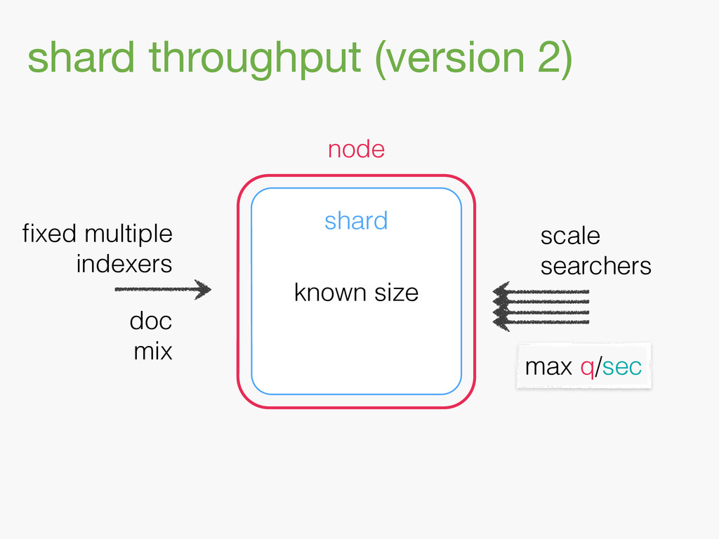 shard throughput (version 2) shard node scale s...