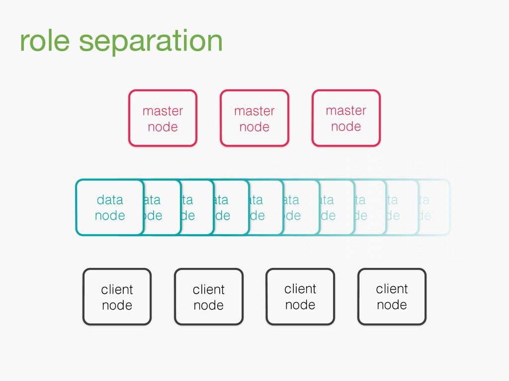 data node data node data node data node dat...