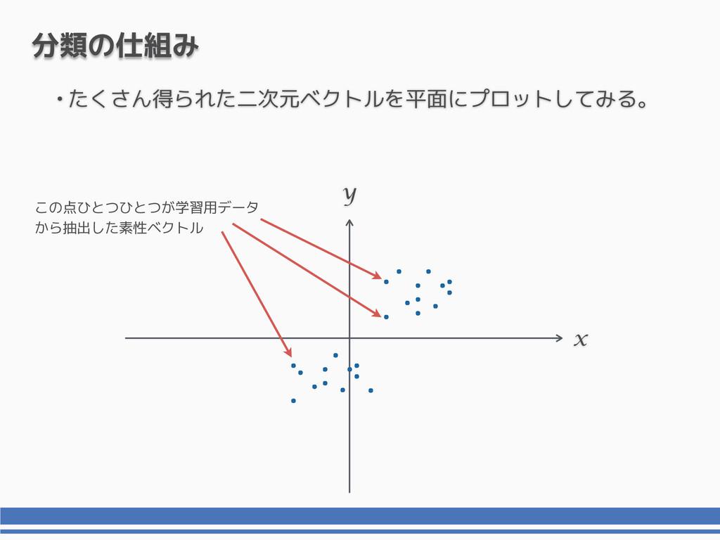 •たくさん得られた二次元ベクトルを平面にプロットしてみる。 x y 分類の仕組み この点ひとつ...