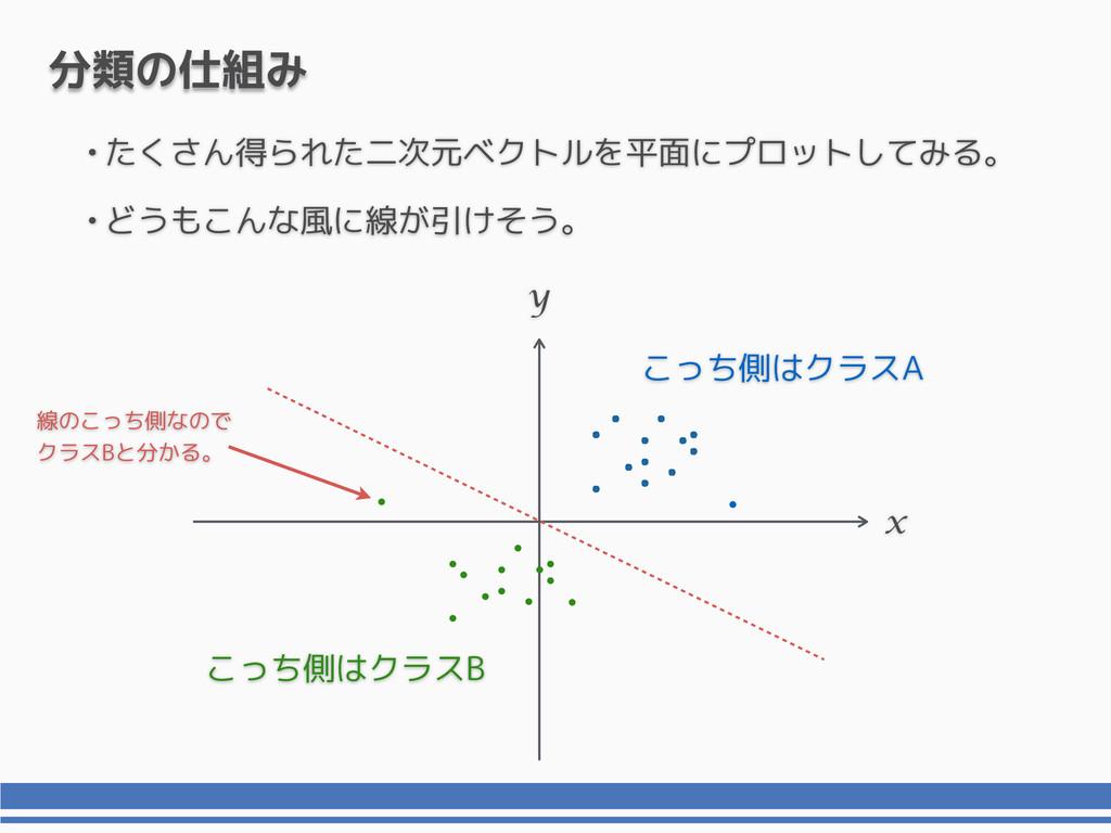 •たくさん得られた二次元ベクトルを平面にプロットしてみる。 •どうもこんな風に線が引けそう。 ...