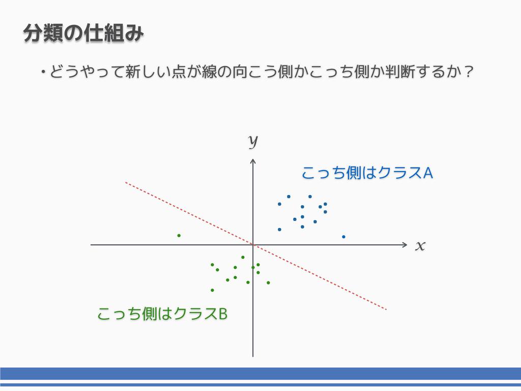 •どうやって新しい点が線の向こう側かこっち側か判断するか? x y 分類の仕組み こっち側はク...