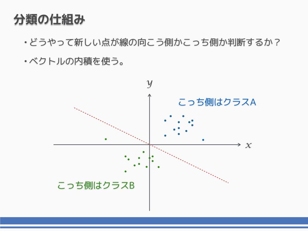 •どうやって新しい点が線の向こう側かこっち側か判断するか? •ベクトルの内積を使う。 x y ...
