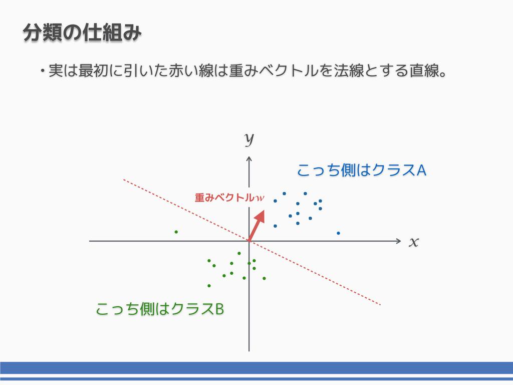 •実は最初に引いた赤い線は重みベクトルを法線とする直線。 x y 分類の仕組み こっち側はクラ...