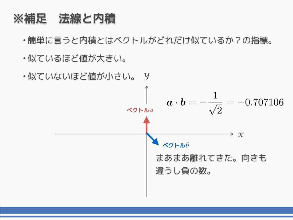 x y ※補足 法線と内積 ベクトルb ベクトルa まあまあ離れてきた。向きも 違うし負の数。...