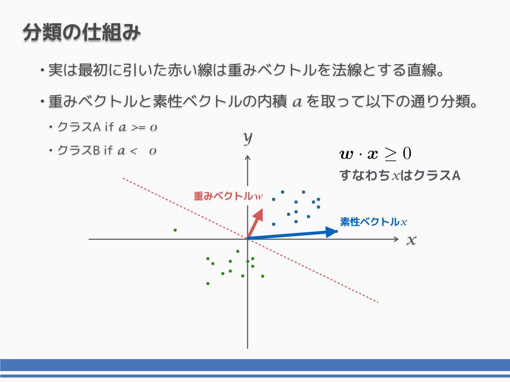 •実は最初に引いた赤い線は重みベクトルを法線とする直線。 •重みベクトルと素性ベクトルの内積 ...