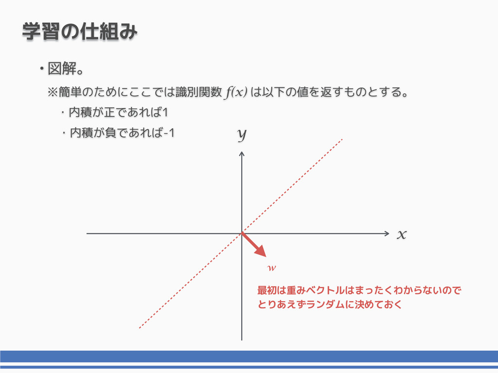 •図解。 x y 学習の仕組み 最初は重みベクトルはまったくわからないので とりあえずランダム...