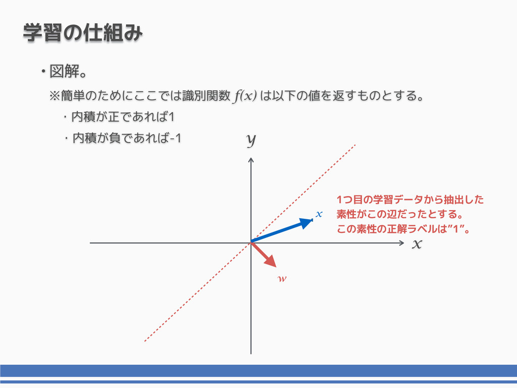 x y 学習の仕組み x 1つ目の学習データから抽出した 素性がこの辺だったとする。 この素性...