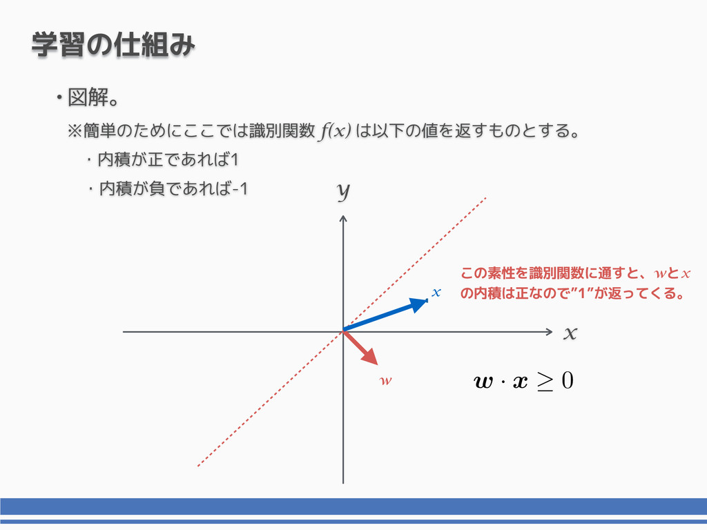"""x y 学習の仕組み x この素性を識別関数に通すと、wとx の内積は正なので""""1""""が返ってく..."""