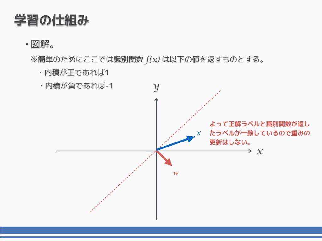 x y 学習の仕組み x よって正解ラベルと識別関数が返し たラベルが一致しているので重みの ...