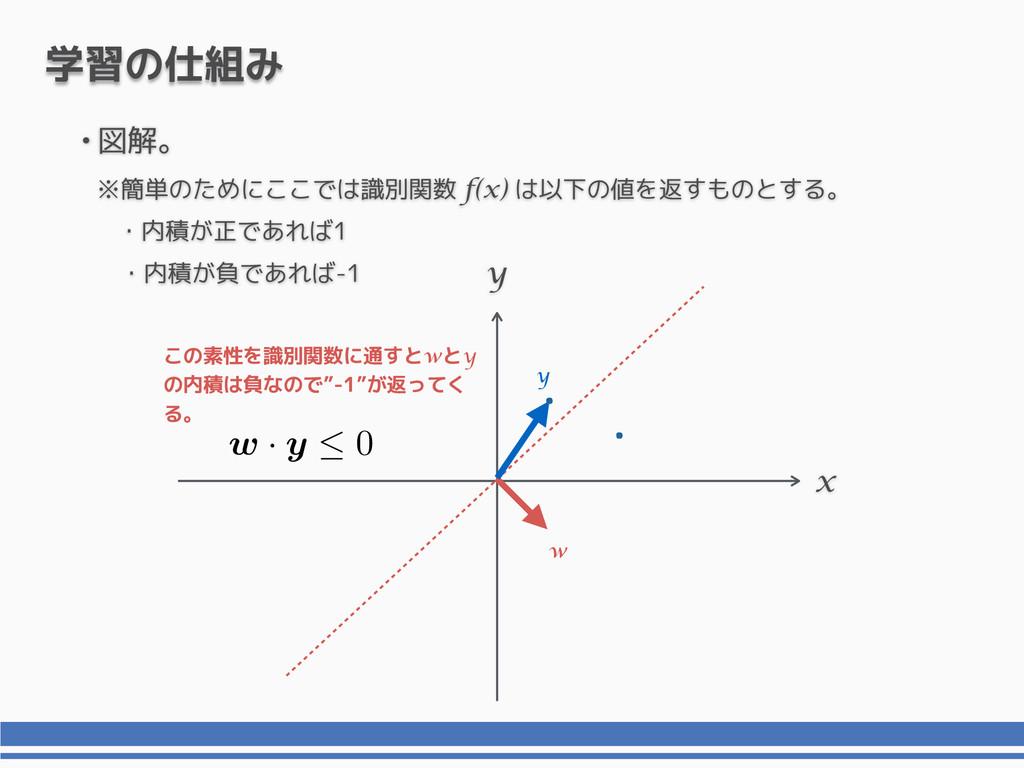 """x y 学習の仕組み y この素性を識別関数に通すとwとy の内積は負なので""""-1""""が返ってく..."""