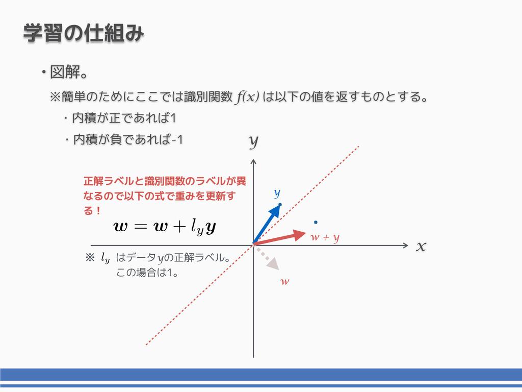 ※ x y 学習の仕組み y 正解ラベルと識別関数のラベルが異 なるので以下の式で重みを更新す...