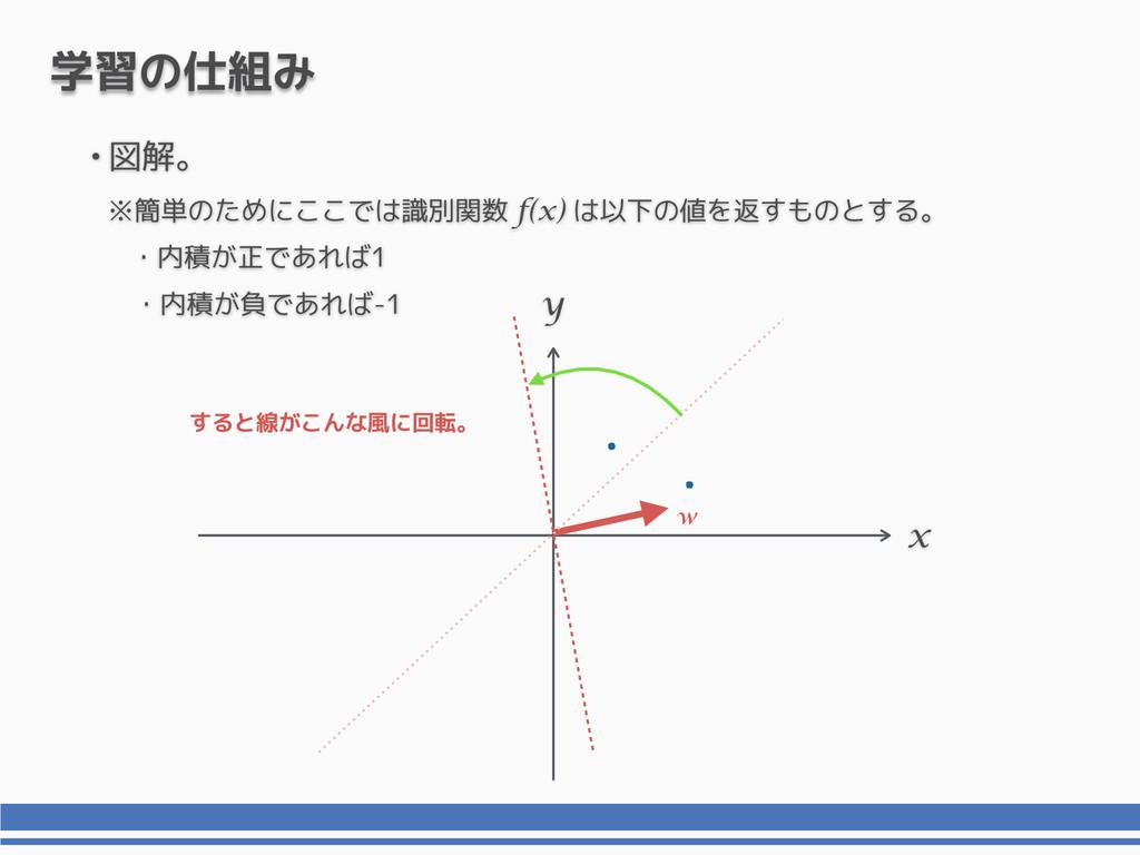 x y 学習の仕組み すると線がこんな風に回転。 •図解。 ※簡単のためにここでは識別関数 f...