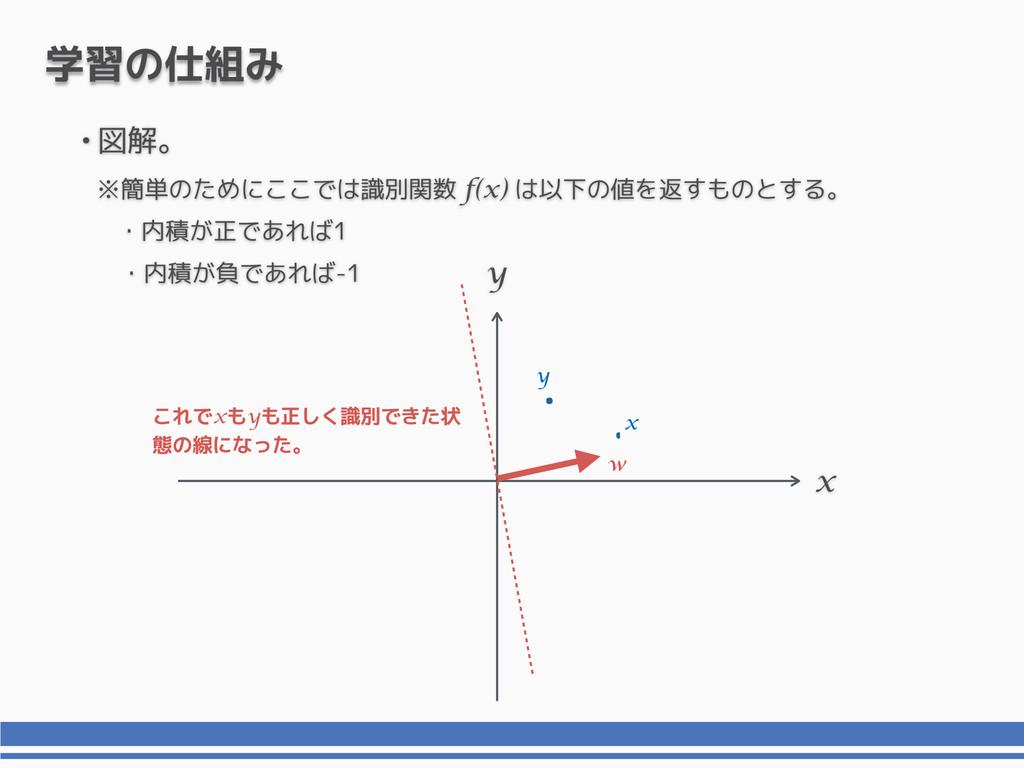 x y 学習の仕組み これでxもyも正しく識別できた状 態の線になった。 •図解。 ※簡単のた...