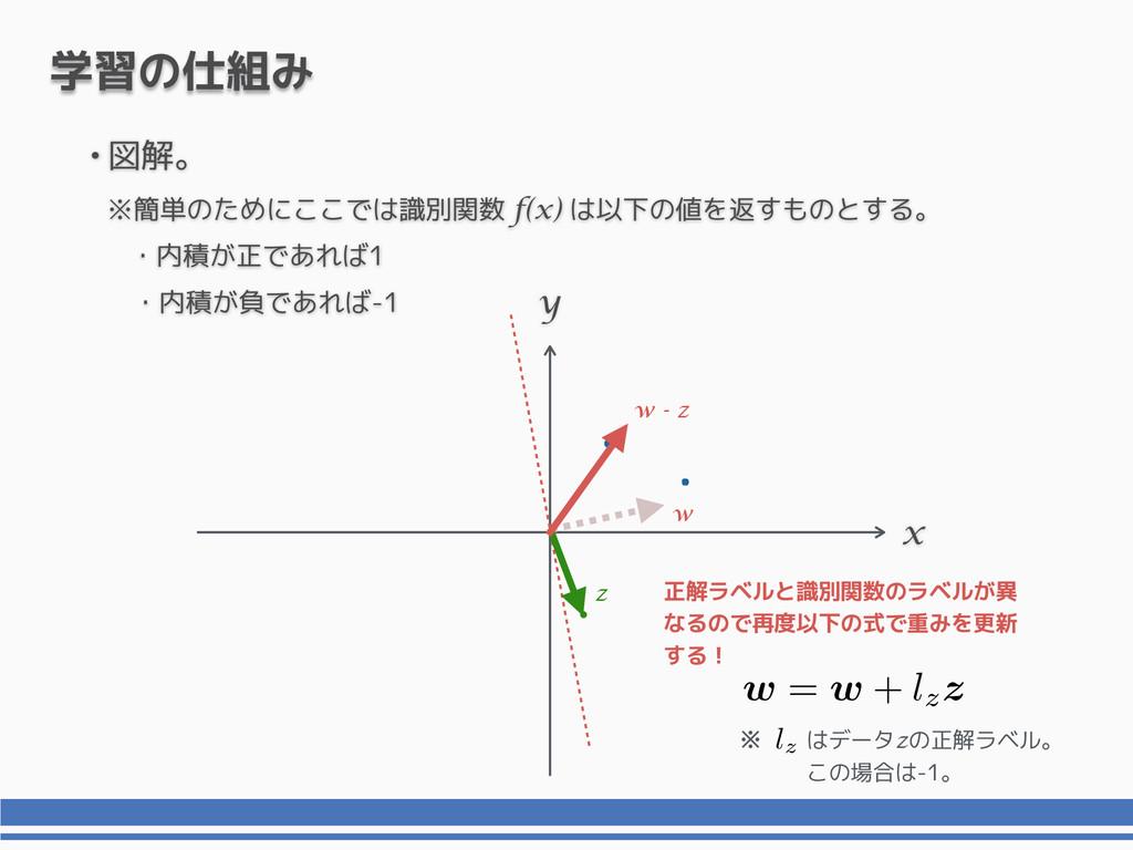 x y 学習の仕組み •図解。 ※簡単のためにここでは識別関数 f(x) は以下の値を返すもの...