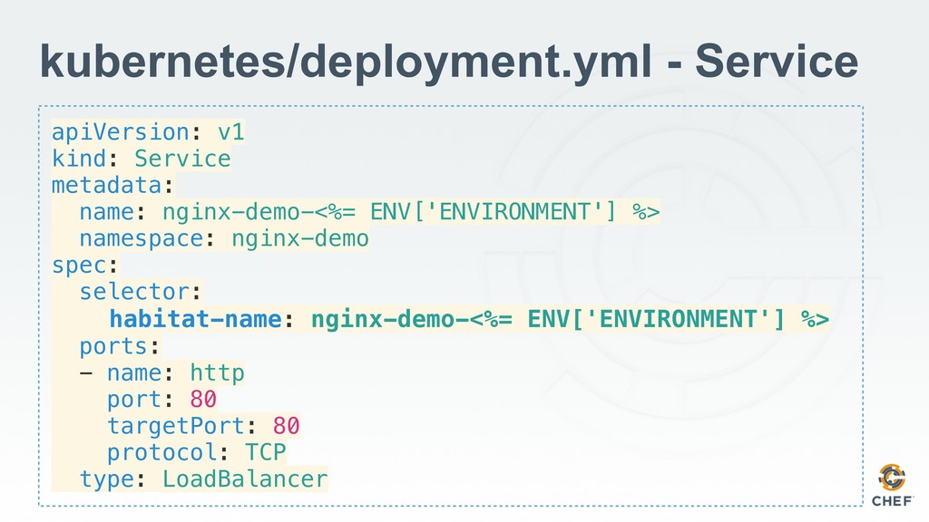 apiVersion: v1 kind: Service metadata: name: ng...