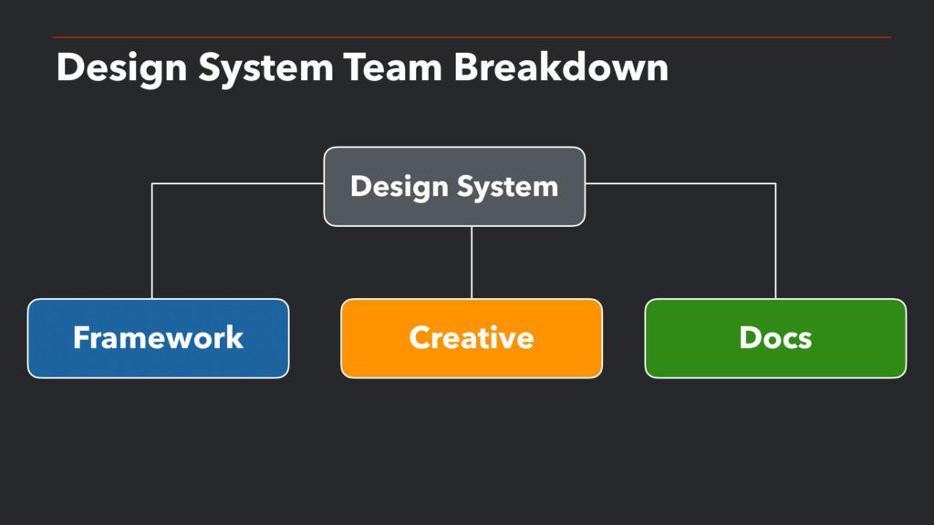 Design System Team Breakdown Framework Creative...