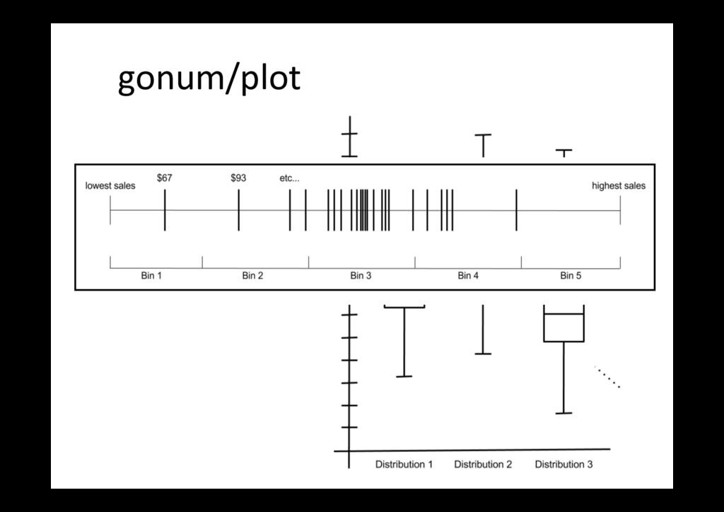 gonum/plot