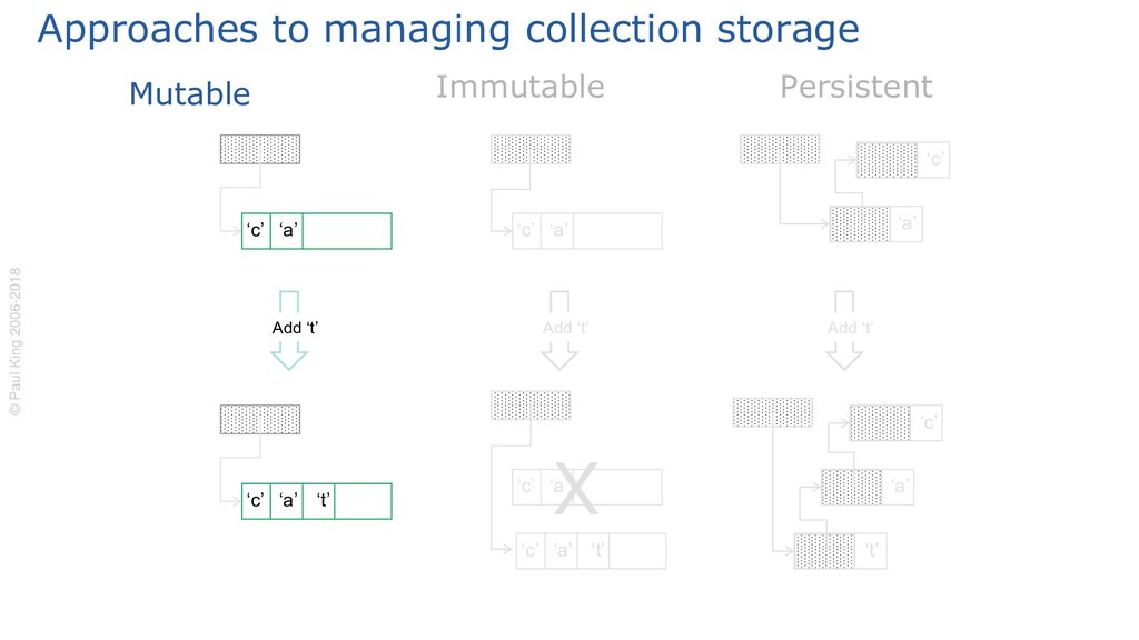 Approaches to managing collection storage Mutab...