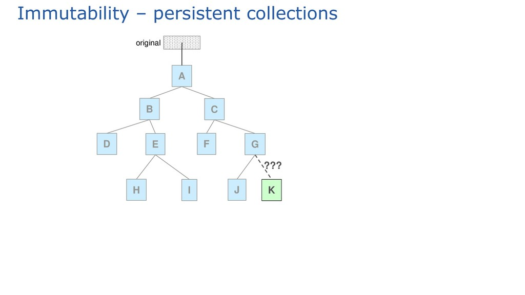 Immutability – persistent collections A B C D E...