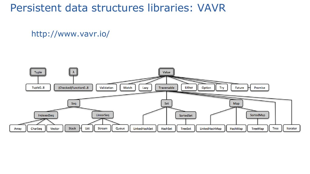 Persistent data structures libraries: VAVR http...