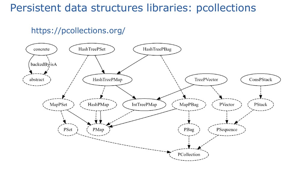 Persistent data structures libraries: pcollecti...