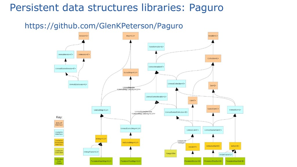 Persistent data structures libraries: Paguro ht...
