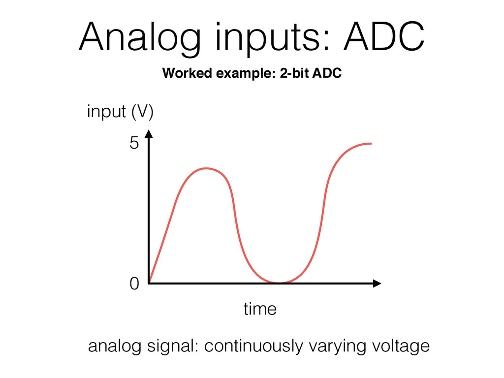 Analog inputs: ADC time 0 5 analog signal: cont...
