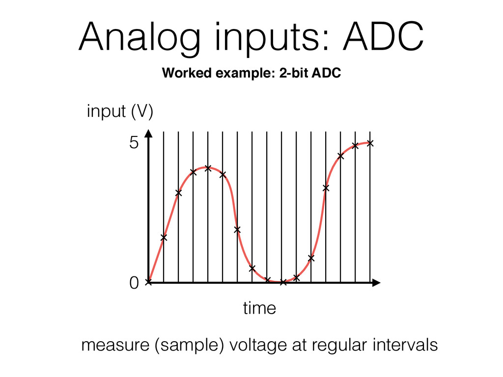 Analog inputs: ADC time 0 5 measure (sample) vo...
