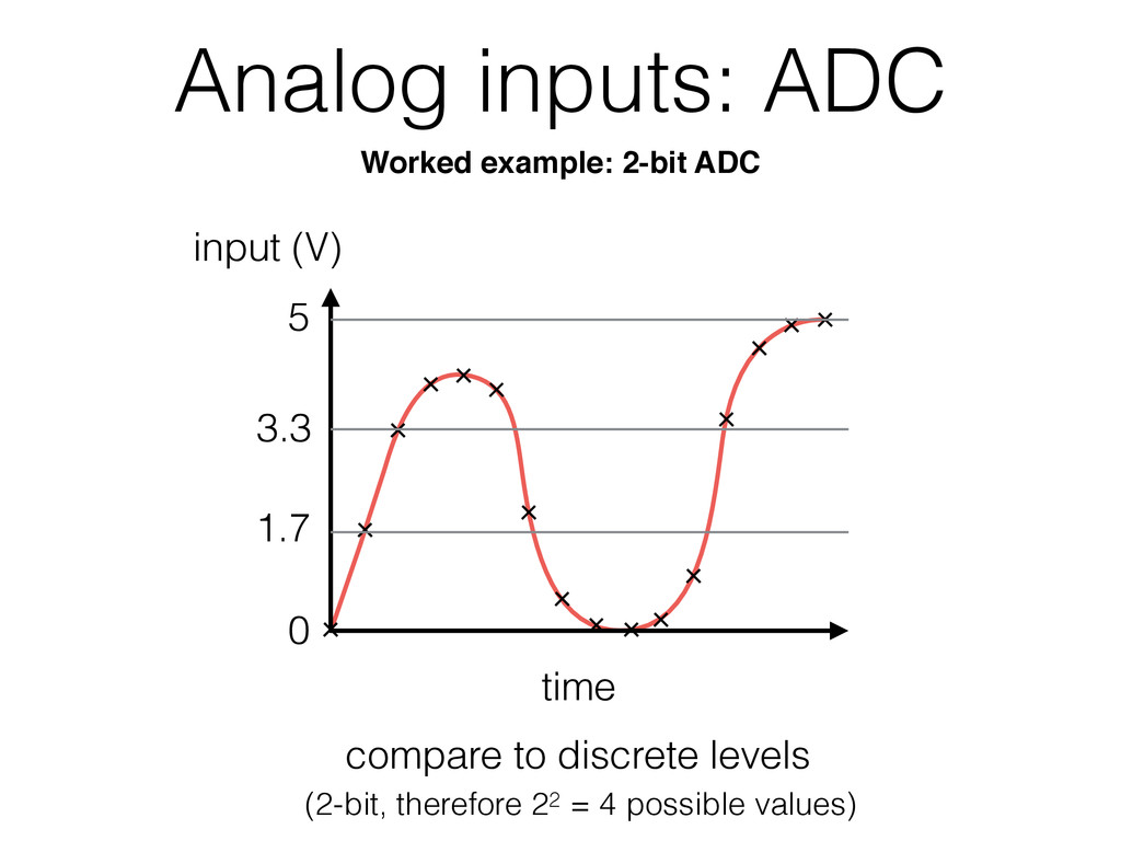 Analog inputs: ADC time 0 5 compare to discrete...